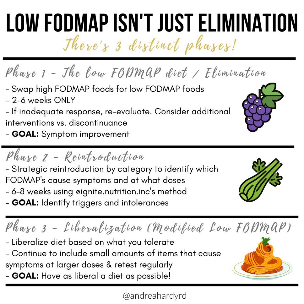 Image of @andreahardyrd Instagram post about the 3 phases of the low FODMAP diet